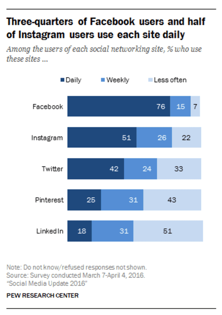 Percent-of-social-media-users-checking-site-daily
