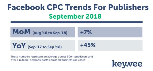 ad cost increasing