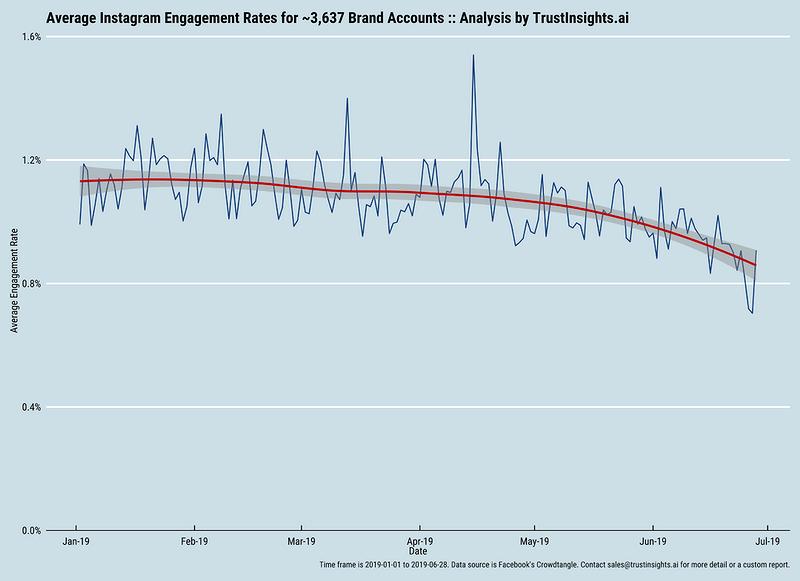 organic engagement is decreasing